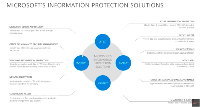 information protection  the what  u2013 office 365 dlp